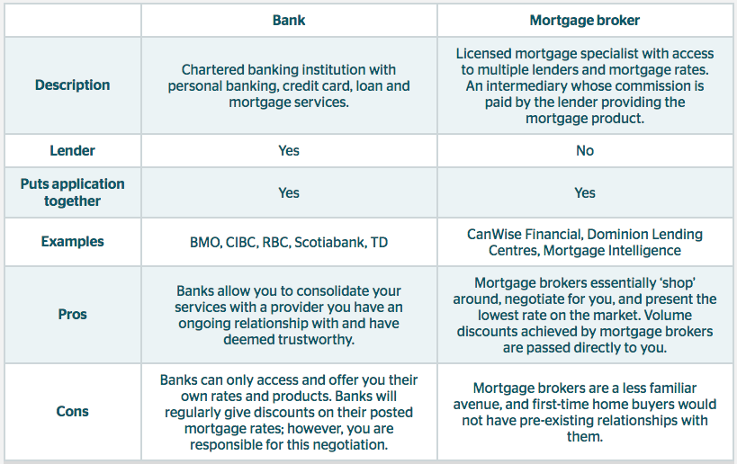 Mortgage Broker Vs Bank - Automobilcars