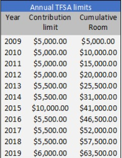 Tfsa Room May Jump To 6 000 In 2019 But Is The Tfsa Right