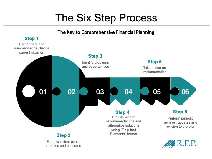Why you need a Financial Planner - Financial Independence Hub