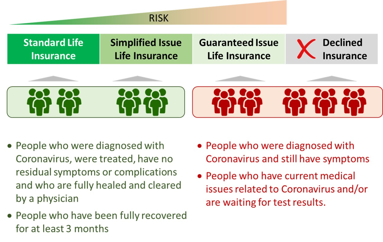 What you must know about Life Insurance and Coronavirus ...
